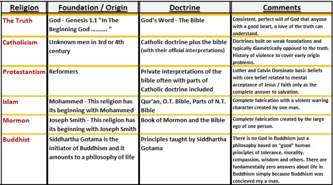 compare two religions Comparison of religions eastern (indian-hinduism, buddhism, and jainism) and western (judaism, christianity, islam) religions pravin k shah jain study center of.